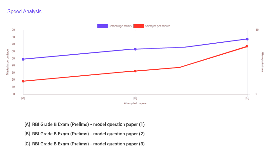 Comparing score and speed of three model paper attempts
