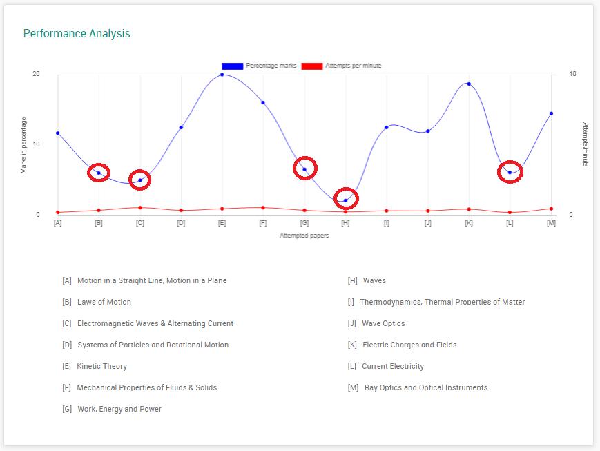 mock-set-plus performance analysis