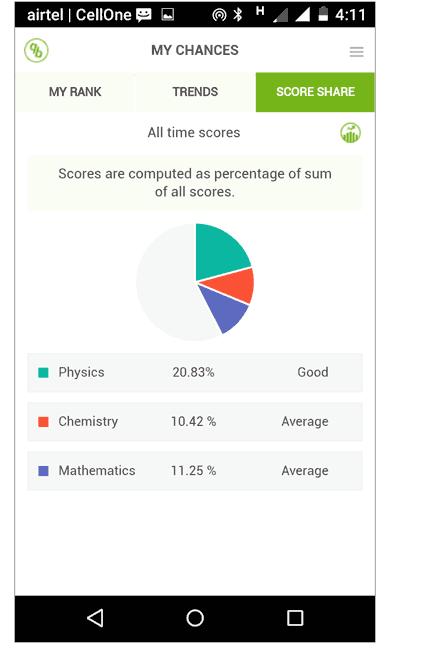 score share