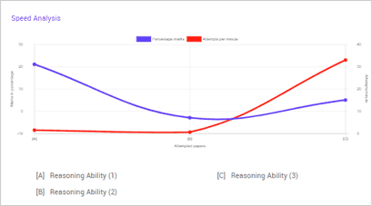 performance analysis graphs