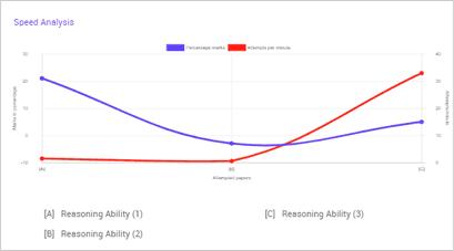 performance analysis graphs