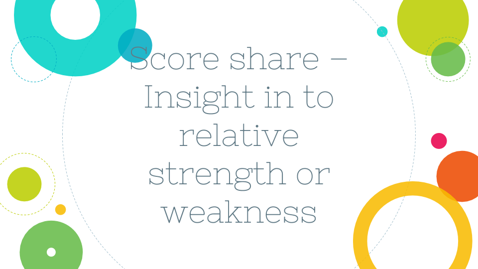 Score share - insight into relative strength or weakness